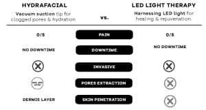 HydraFacial - The Complete Guide - All you need to know (2019) Bio Aesthetic Singapore