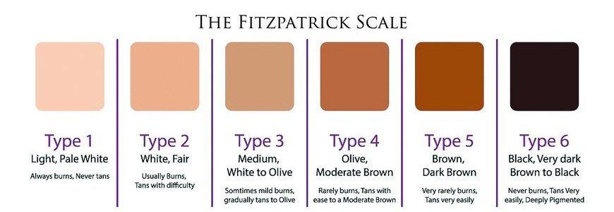skin colour scale